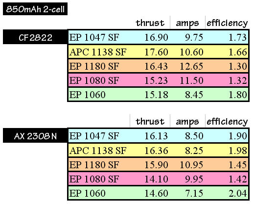 Data table from propeller tests